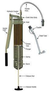 Grease Gun Anatomy - Understanding How a Grease Gun Operates