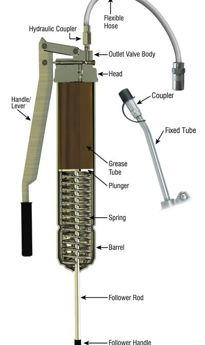 Grease Gun Anatomy: A Basic Review