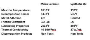 Wagner Ceramic vs synthetic